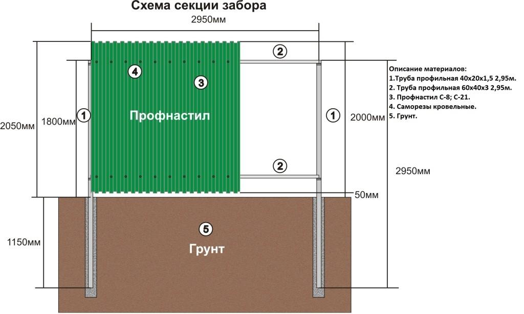 Забор из профнастила своими руками: как сделать дешевый металлический забор (фото, видео)