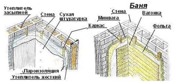Особенности постройки бани из пеноблоков