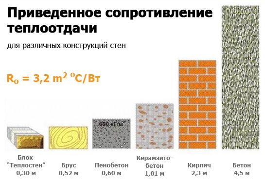 Как построить баню из блоков своими руками — поэтапно