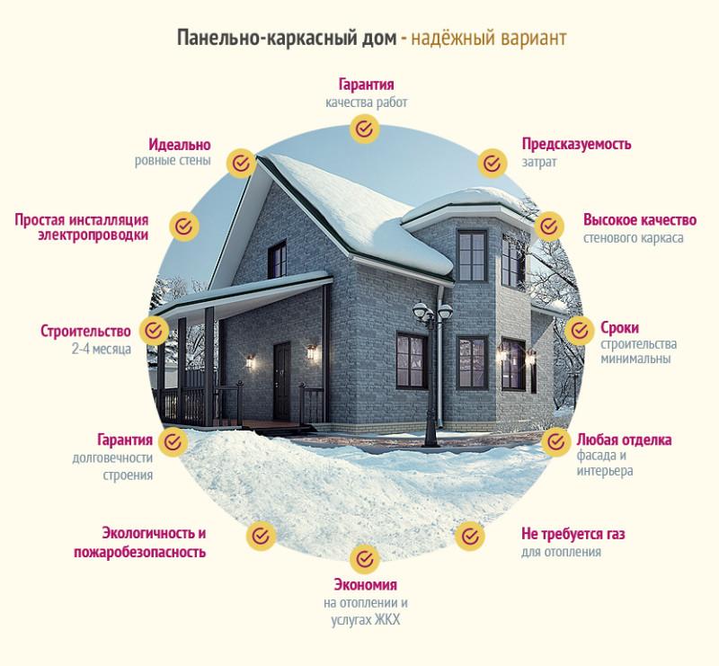Построить каркасный дом своими руками или заказать под ключ