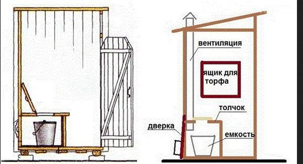 Как построить туалет на даче своими руками: поэтапные фото и видео инструкции
