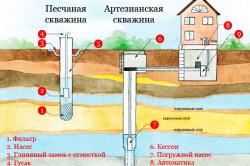 Монтаж канализационной системы своими руками