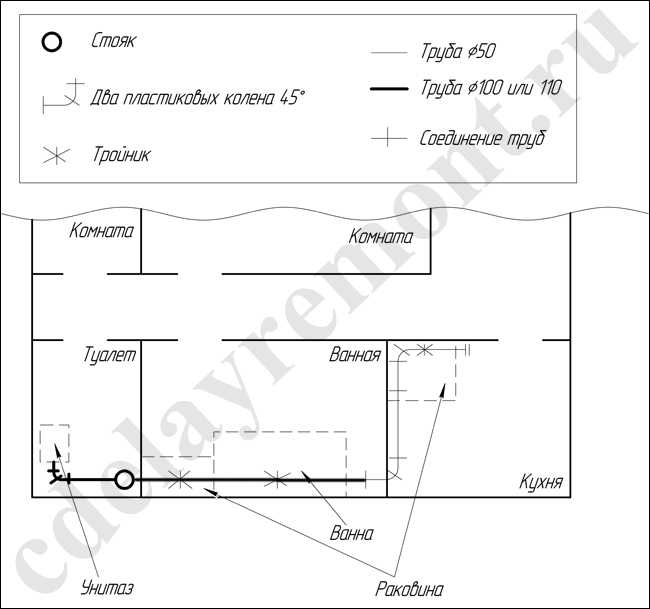 Канализация в частном доме Монтаж канализации Установка канализации