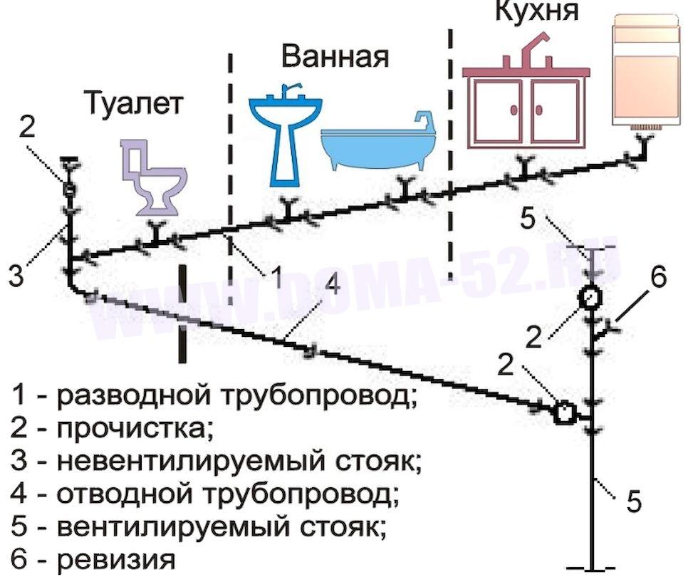 Как сделать канализацию для частного дома своими руками