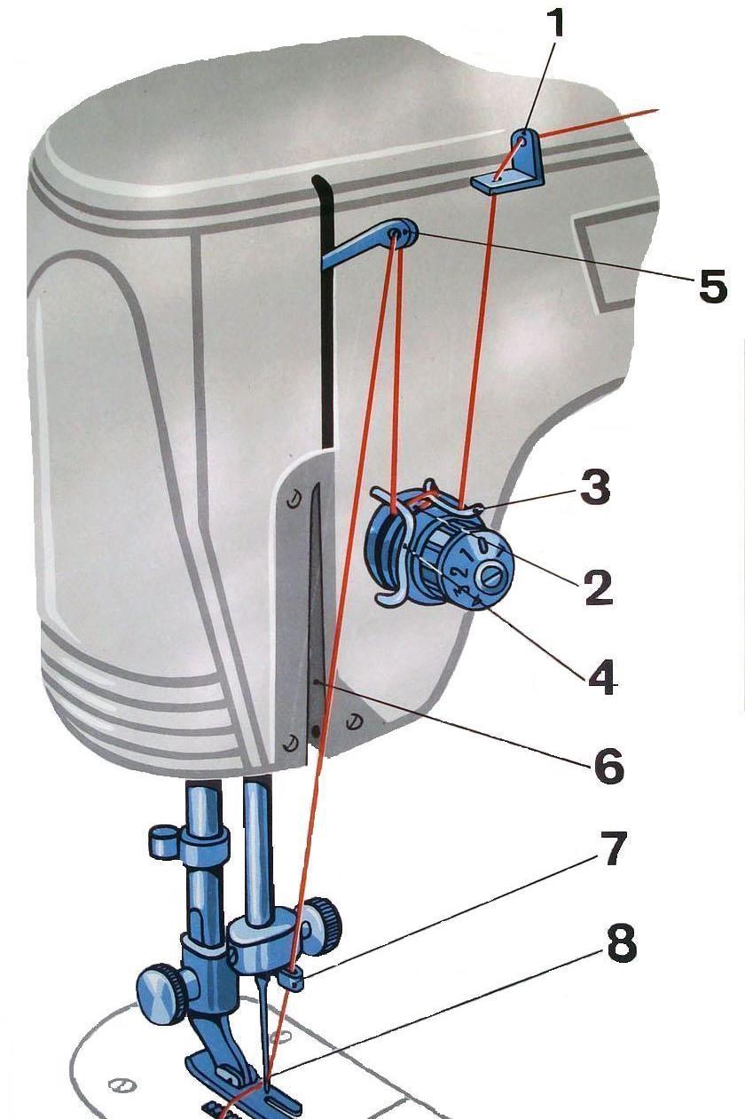 Как заправить нитку в швейную машинку в 6 этапов