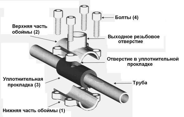 Как врезаться в водопроводную трубу под давлением