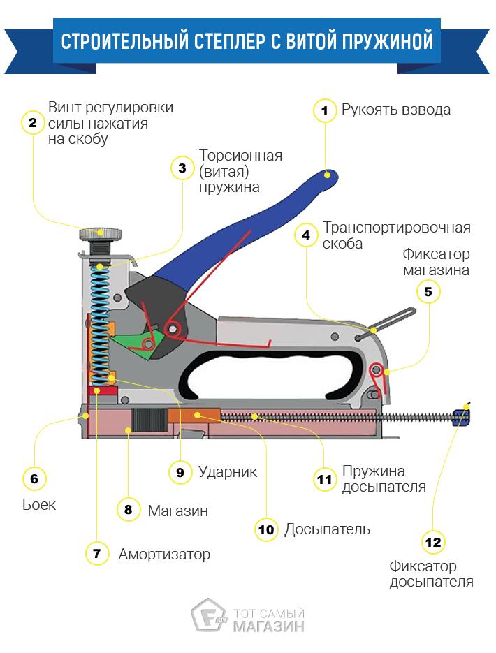 Строительный степлер: как выбрать