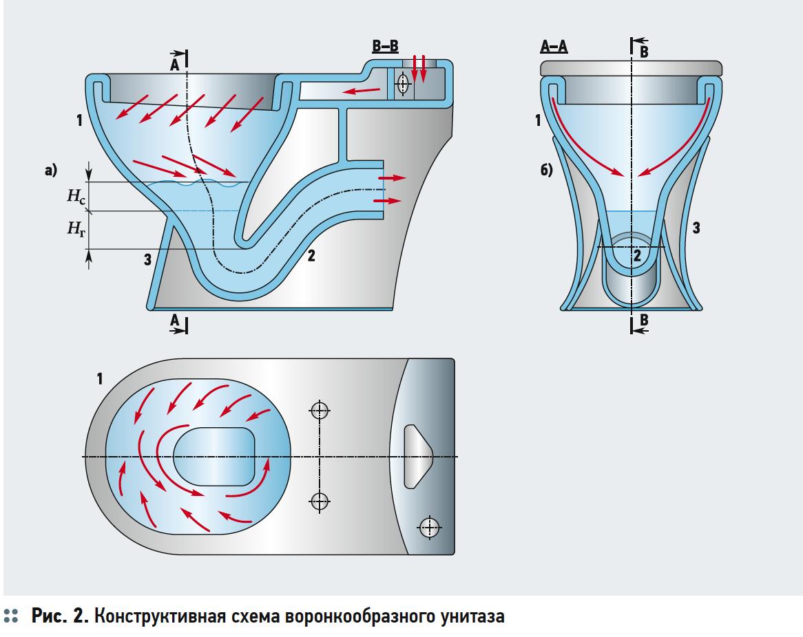 Первый этап модернизации «ногинского» настенного унитаза
