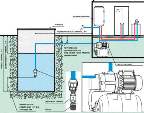 Обустройство скважины на воду своими руками: монтаж кессона и установка оборудования