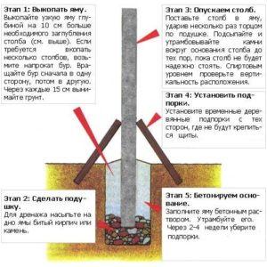 Как правильно установить заборные столбы