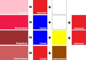 С каким цветом нужно смешать желтый чтобы получить красный