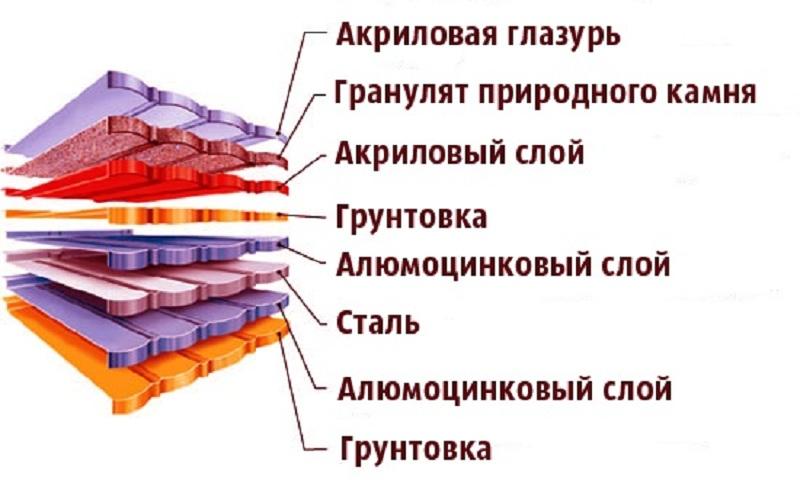 Особенности кровельных материалов: типы и виды кровли
