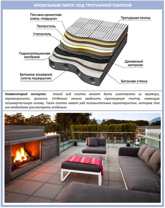 Какой материал лучше для плоской крыши