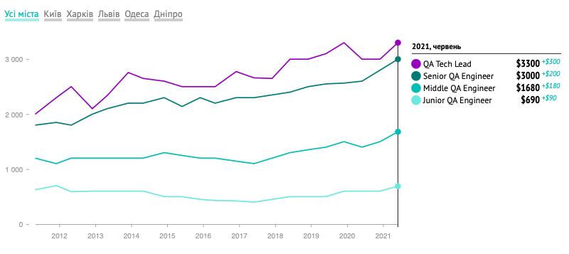 Зарплаты украинских тестировщиков, лето 2021: в среднем $1850, до $3300 у тимлидов