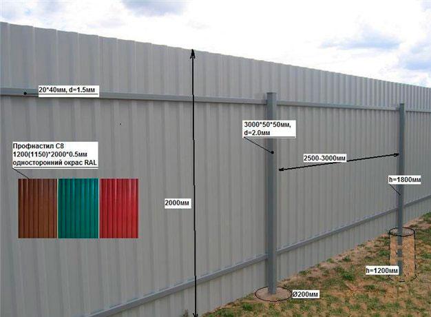 Забор из профнастила своими руками