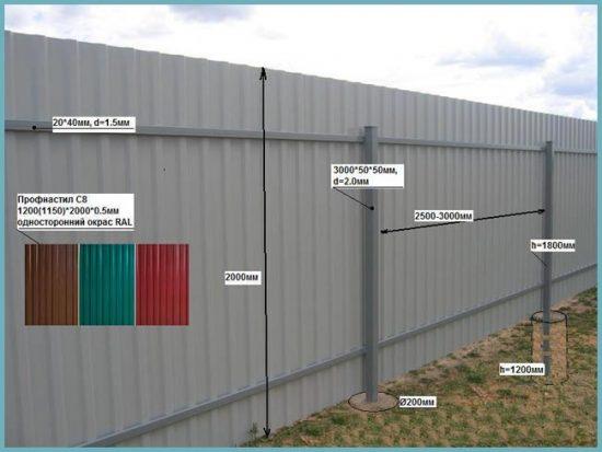Забор из профнастила своими руками – поэтапное выполнение, советы специалистов