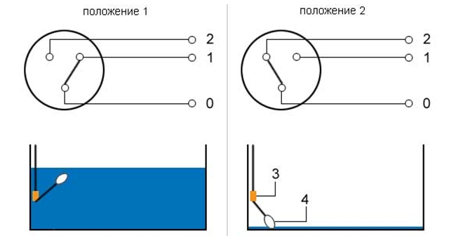 Как работает поплавок на дренажном насосе