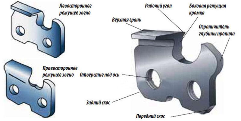 Заточка цепей для электропил: способы, лайфхаки и советы от профи