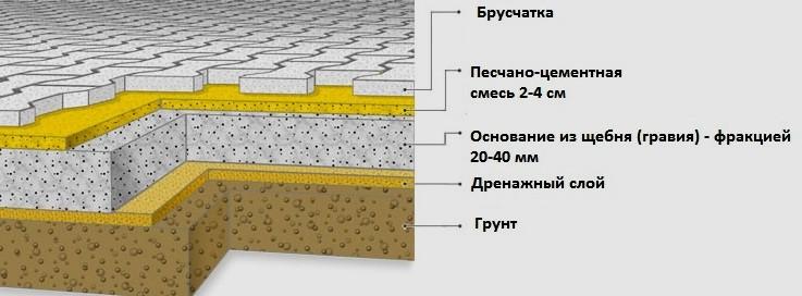 Пошаговая инструкция укладки брусчатки