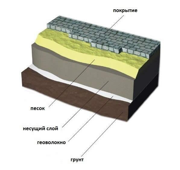 Укладка тротуарной плитки своими руками; пошаговая инструкция