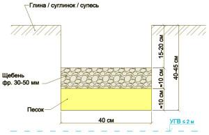 Фундамент под дом из бруса своими руками на примере ленточного 8х8 от разметки до заливки раствора