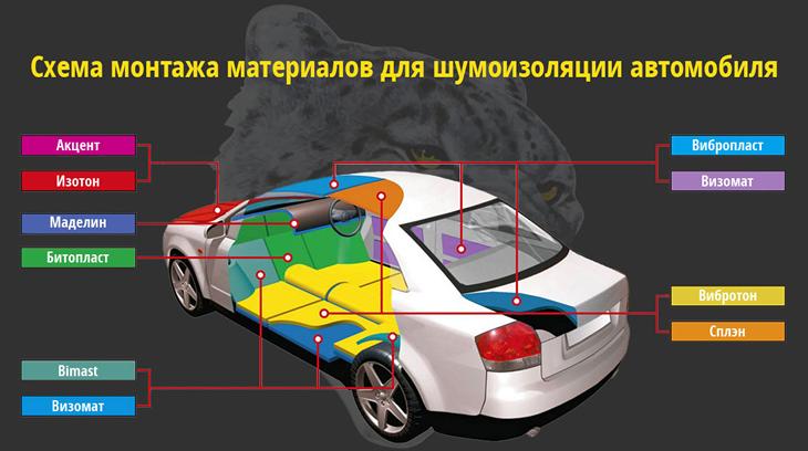 Как правильно сделать шумоизоляцию автомобиля своими руками — этапы с фото