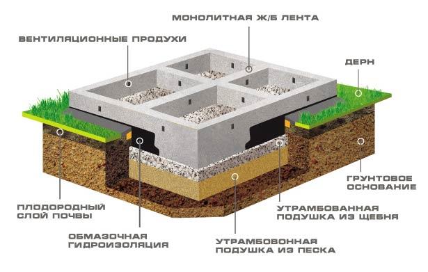 Ленточный фундамент под ключ в СПб и Лен Обл! Лучшая цена на строительство и 3 года гарантии