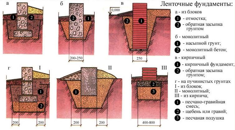 Как сделать фундамент для дома своими руками; типы конструкций, способы сооружения