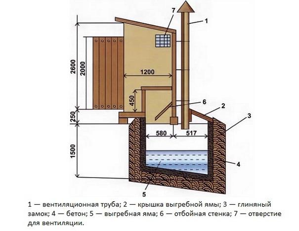 Туалет на даче своими руками; чертежи и размеры