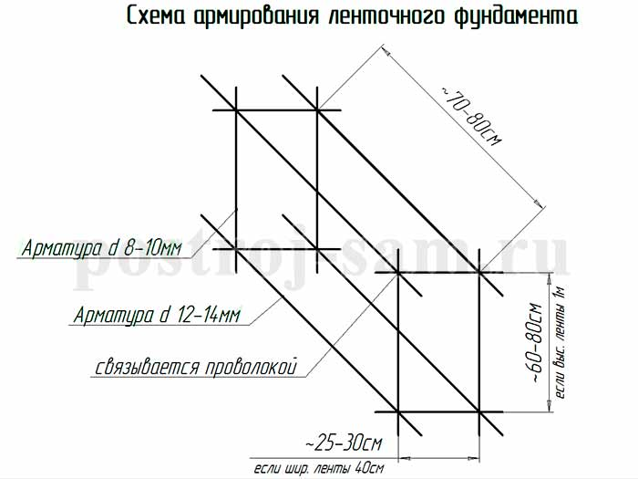 Как залить фундамент под дом – советы, схемы и способы экономии