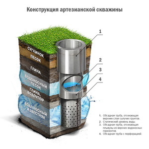 Скважина на воду; схема бурения, принцип работы и подбор оптимального устройства (70 фото)