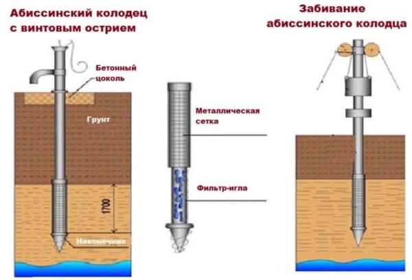 Бурение скважин на воду своими руками: полное руководство с фото и видео