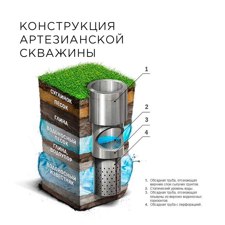 Как пробурить скважину для воды своими руками