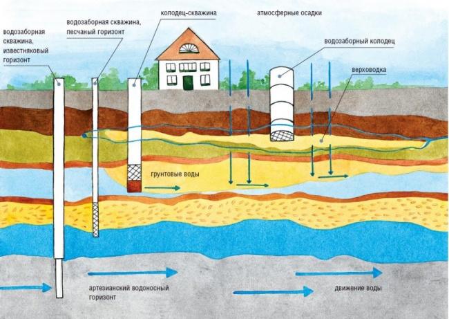 Какой глубины бурить скважину для питьевой воды