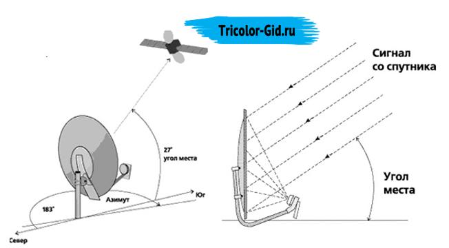 Настройка и установка спутниковой антенны Триколор ТВ
