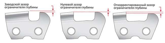 Как заточить цепь бензопилы напильником самостоятельно (видео)