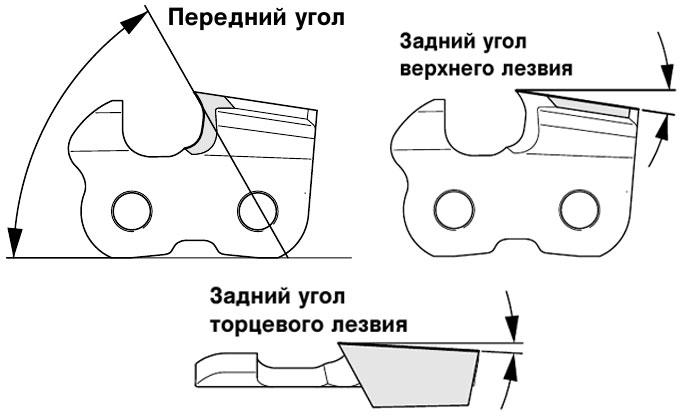 Угол заточки цепи бензопилы. Как выбрать правильный