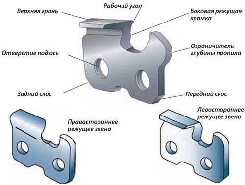 Заточка затупленных зубьев цепи бензопилы