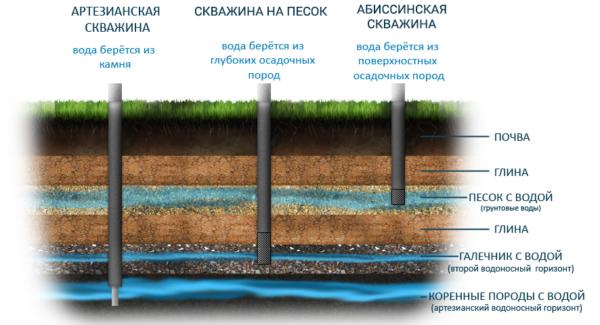 Скважина или колодец: что выбрать владельцам дач в Московской области