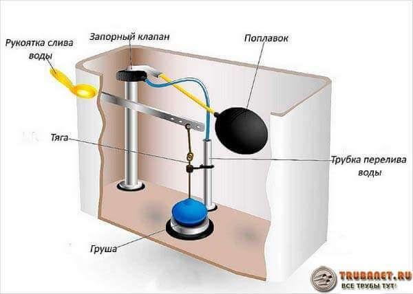 Протекает бачок унитаза – 9 методов устранения течи