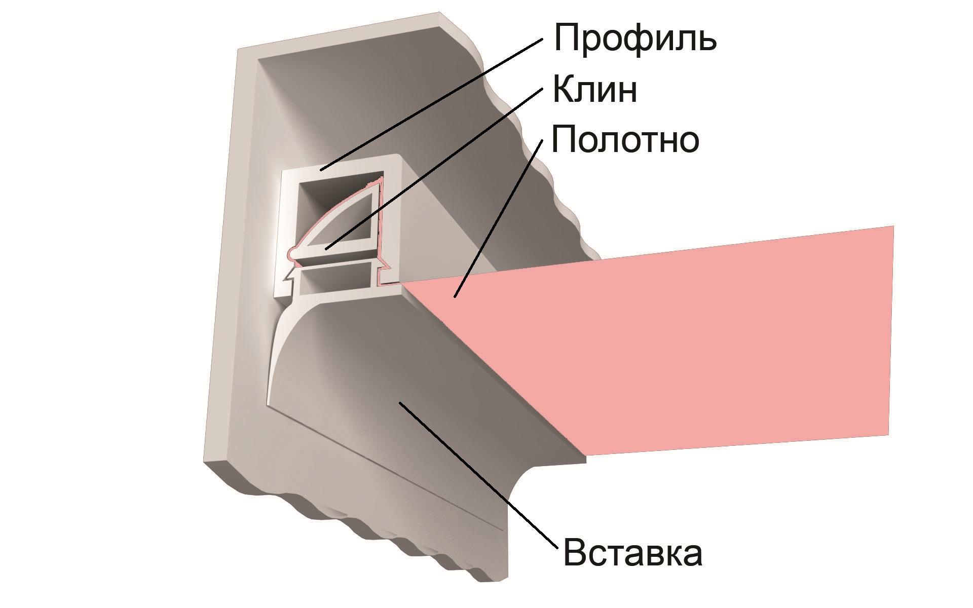 Три метода установки натяжных потолков