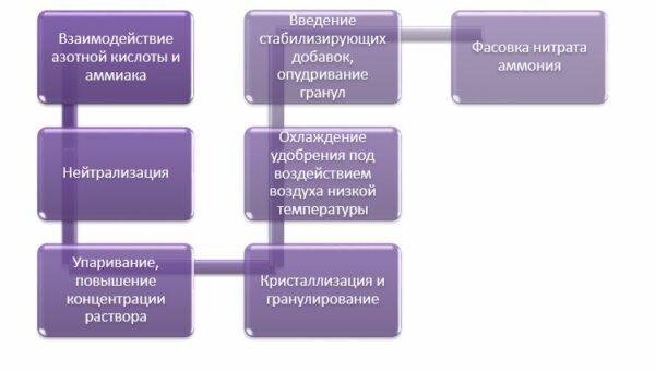 Производство удобрений как бизнес: перечень оборудования, описание технологии изготовления, нюансы организации дела