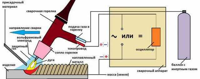 Как заварить силумин в домашних условиях? Доступные способы сварки и пайки