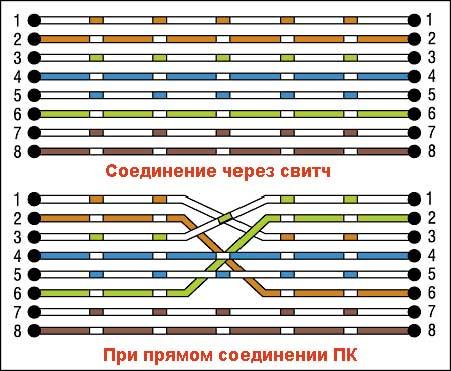 Сайт Сетестроителя