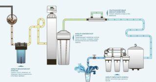 Как открутить фильтр для воды и какие проблемы могут при этом возникнуть