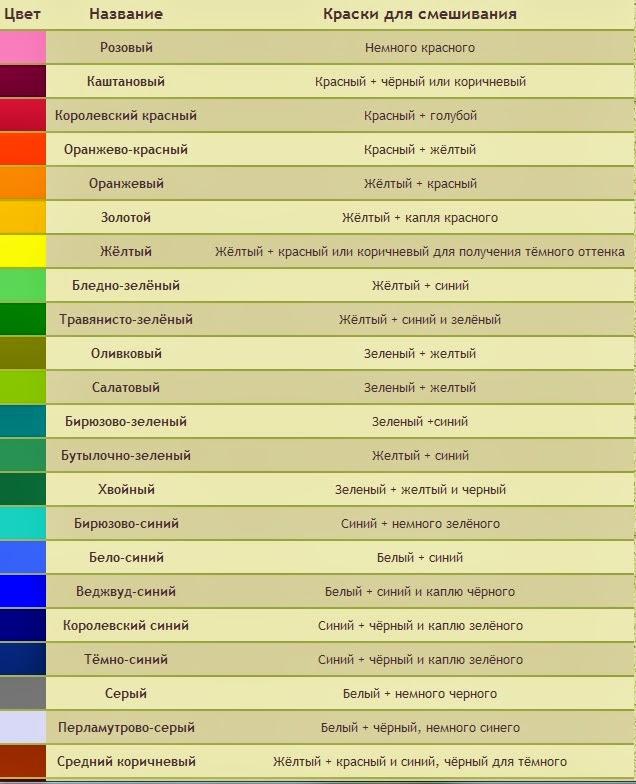 Какие цвета необходимо смешать чтобы получить салатовый оттенок