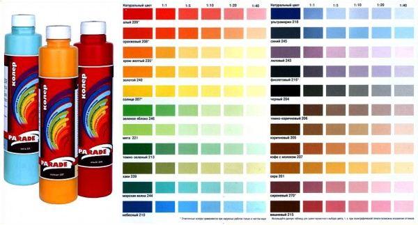 Что такое колеровка краски, таблицы смешивания цветов