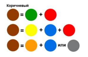 Получение коричневого цвета: темные и светлые тона
