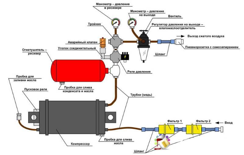 Как сделать самодельный воздушный компрессор для покраски