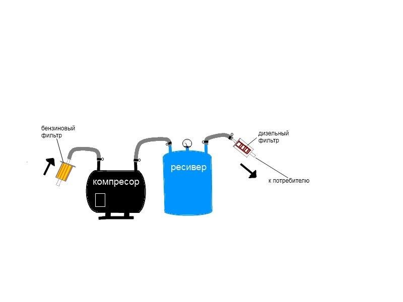 Как сделать компрессор из холодильника